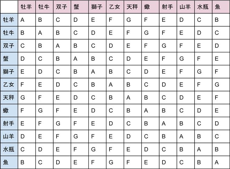 12星座相性の表